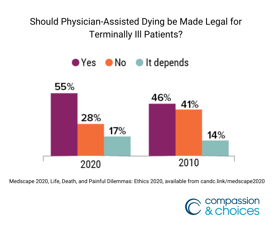 Doctors in US Show Majority Support for Physican Assisted Dying